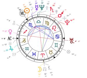 Anna Wintour natal chart